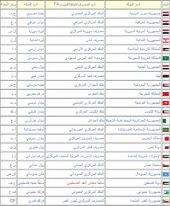 عملات الدول العربية ورموز العملات